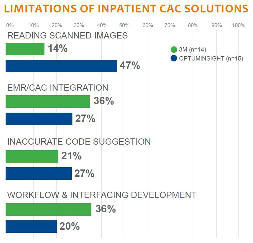limitations of inpatient cac solutions