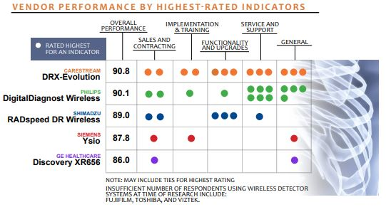 vendor performance by highest rated indicators