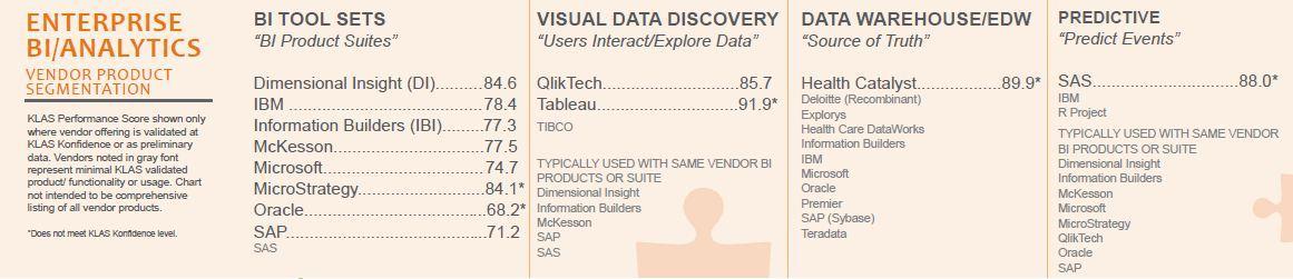 enterprise bi analytics vendor product segmentation