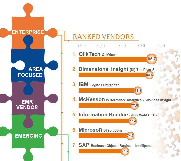 ranked vendors performance