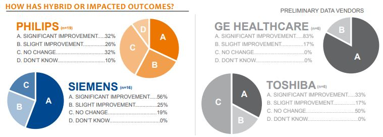 how has hybrid or impacted outcomes