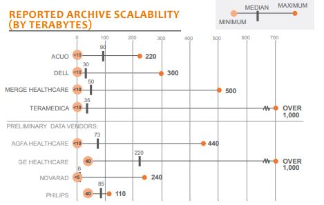 reported archive scalability by terabytes