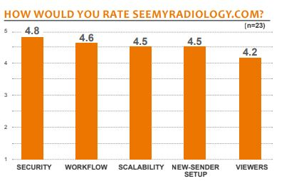 how would you rate seemyradiology com