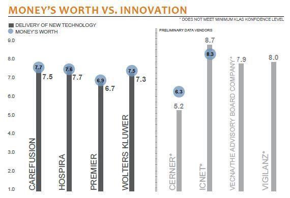 moneys worth vs innovation