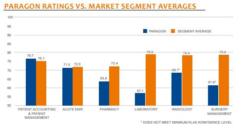 paragon rativg vs market segment averages