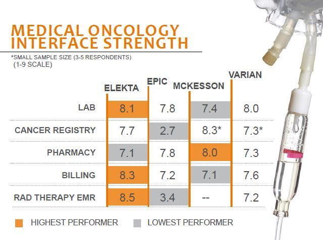 medical oncology interface strength