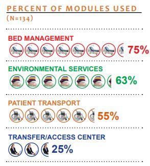 percent percent of modules used