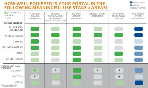 how well equipped is your portal in the following meaningful use stage 2 areas