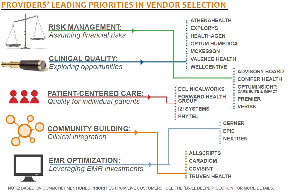 providers leading priorities in vendor selection