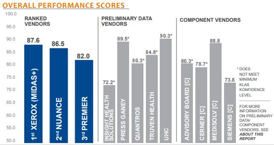 overall performance scores