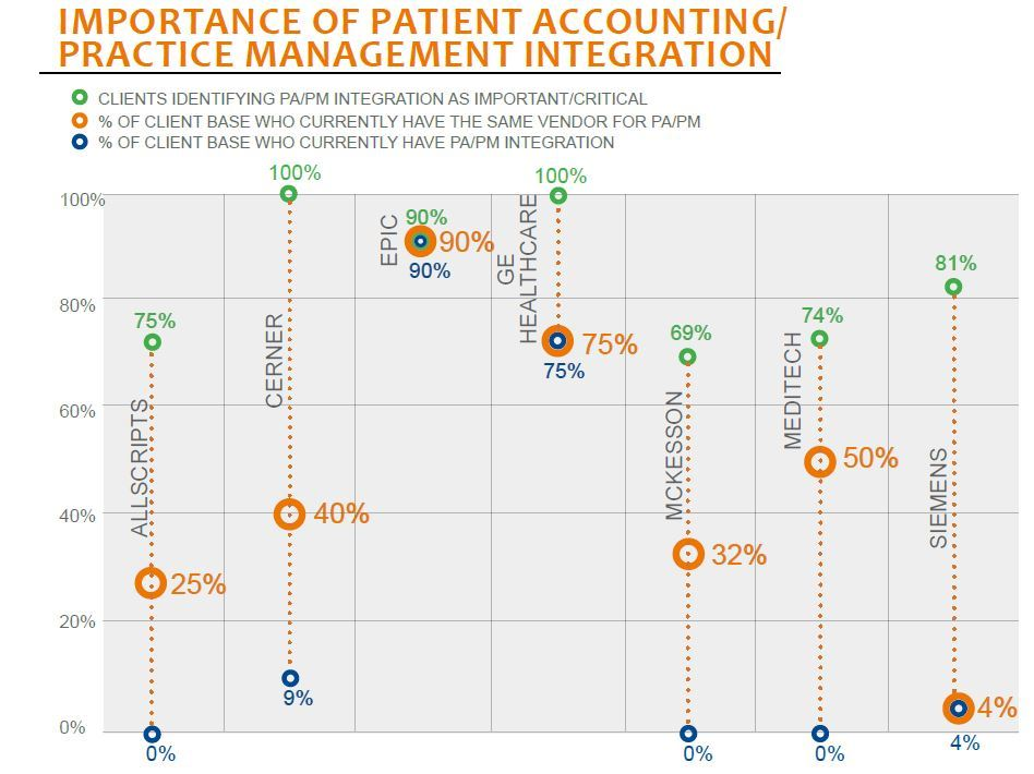 importance of patient accounting practice management integration