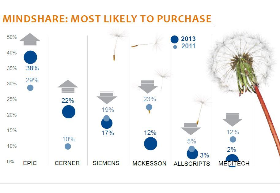 mindshare most likely to purchase