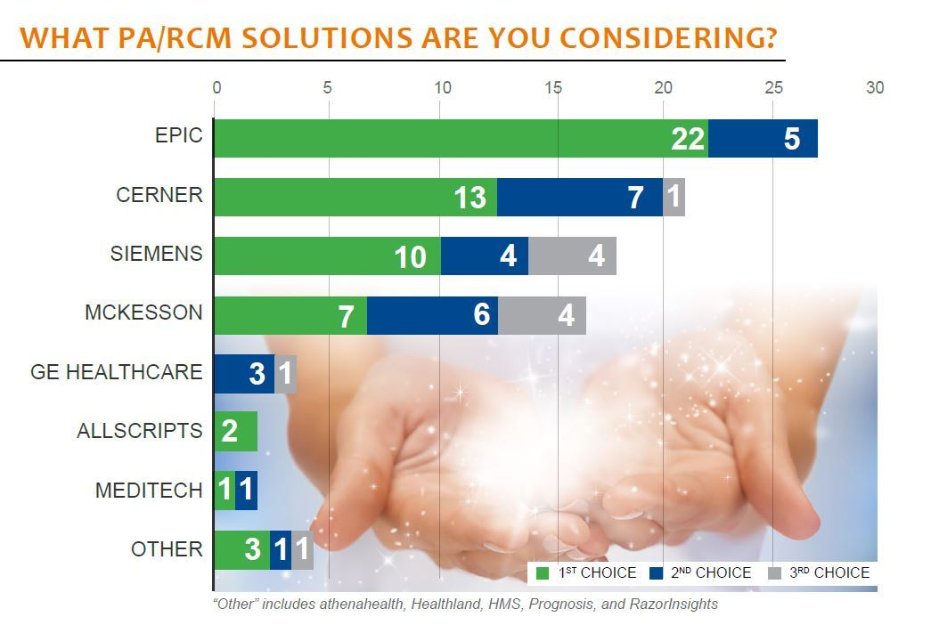 what pa rcm solutions are you considering