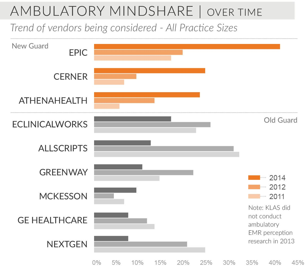 ambulatory mindshare over time trend of vendors being considered