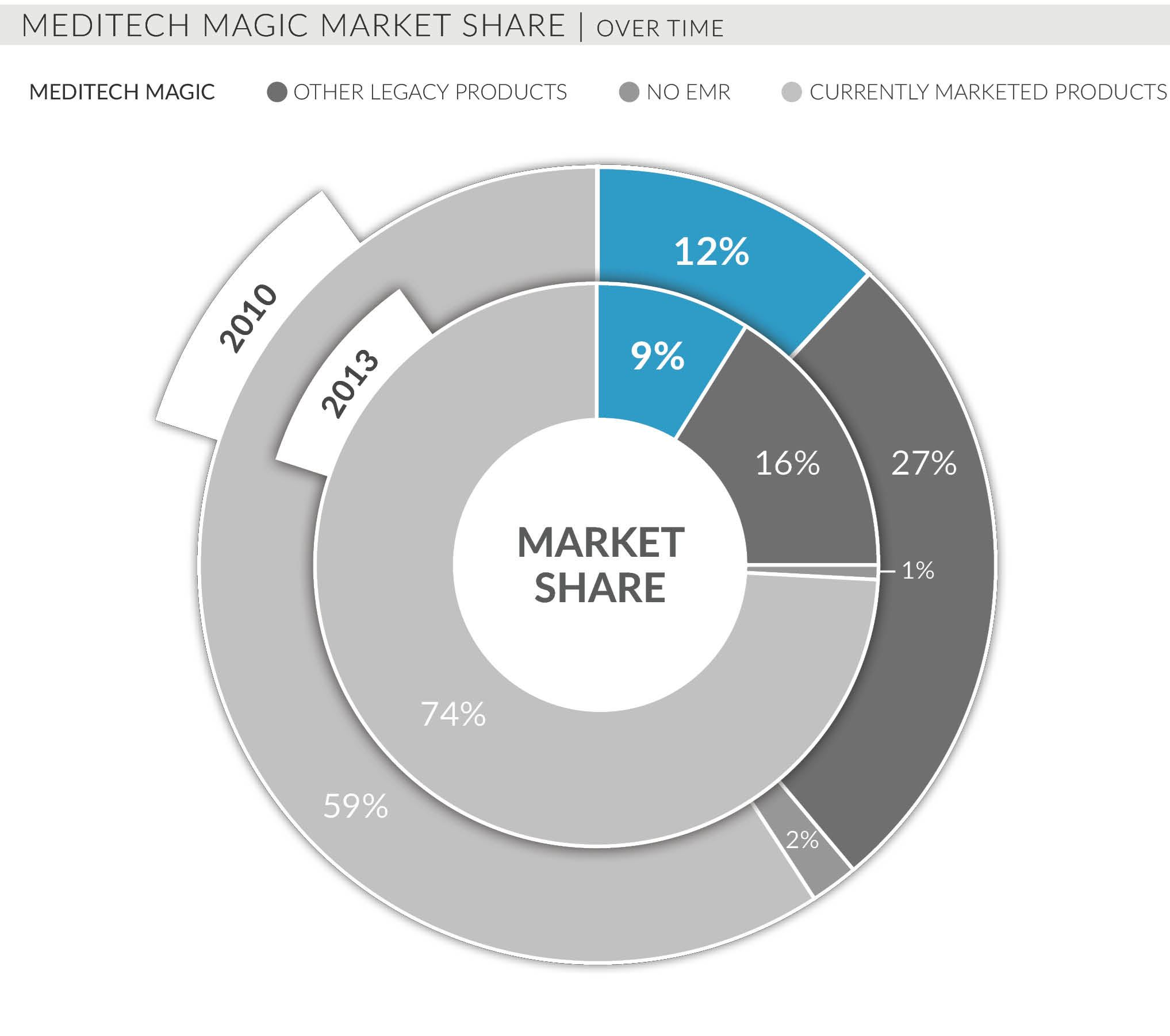 meditech magic market share over time