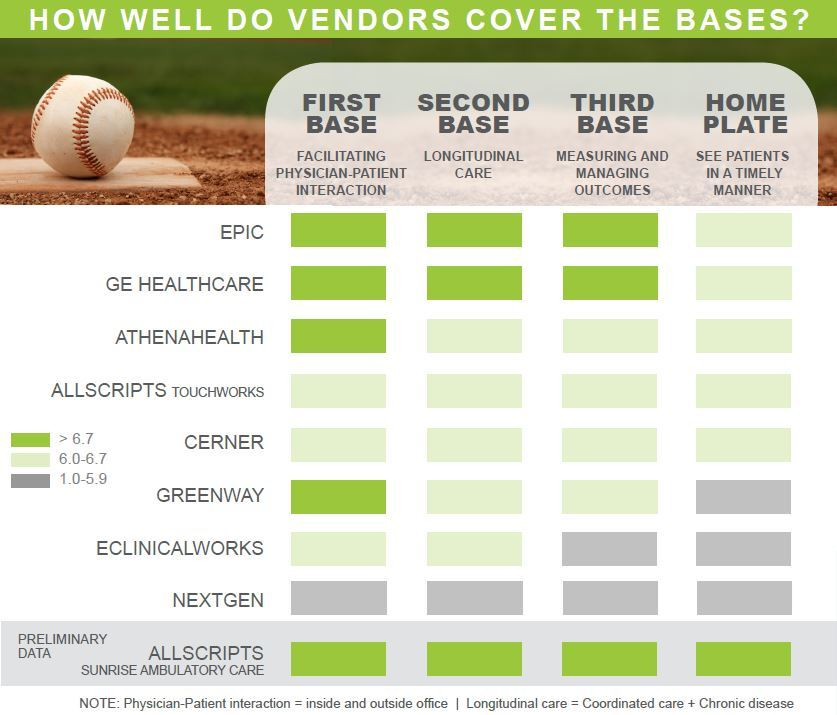 how well do vendors cover the bases