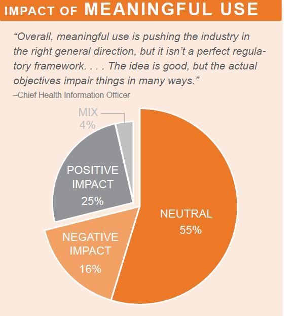 impact of meaningful use