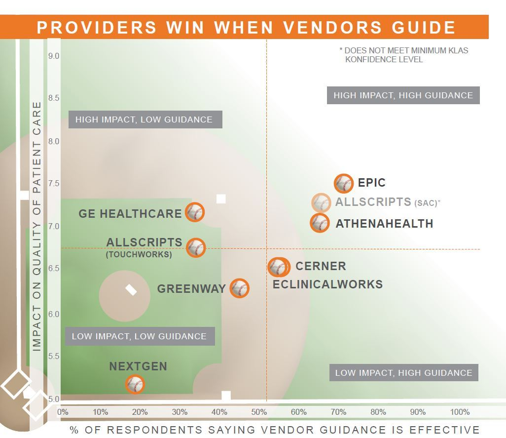 providers win when vendors guide