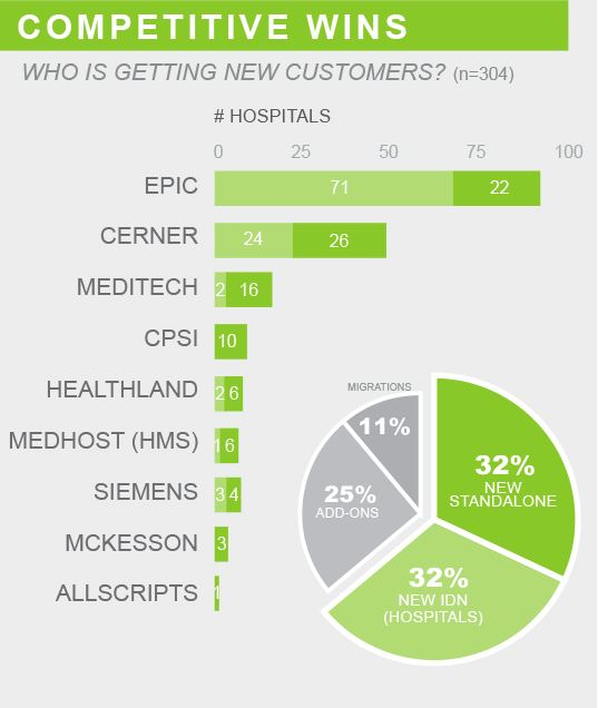 competetive wins who is getting new customers