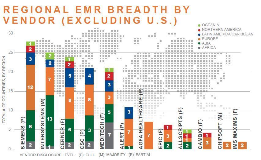 regional emr breadth by vendor excluding us