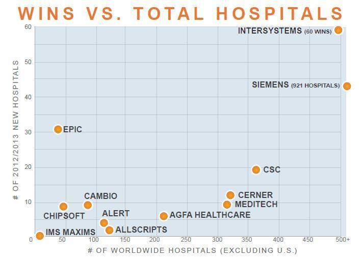 wins vs total hospitals