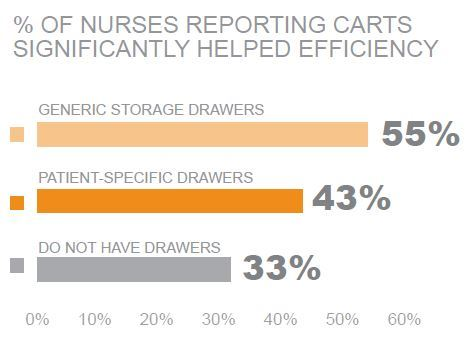 percent of nurses reporting carts significantly helped efficiency