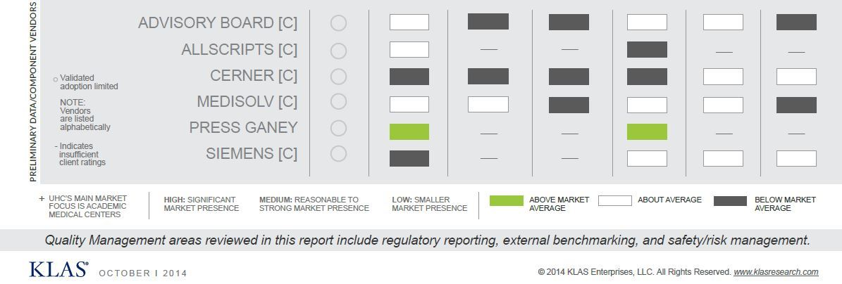 early data and component vendors quality management criteria and performance