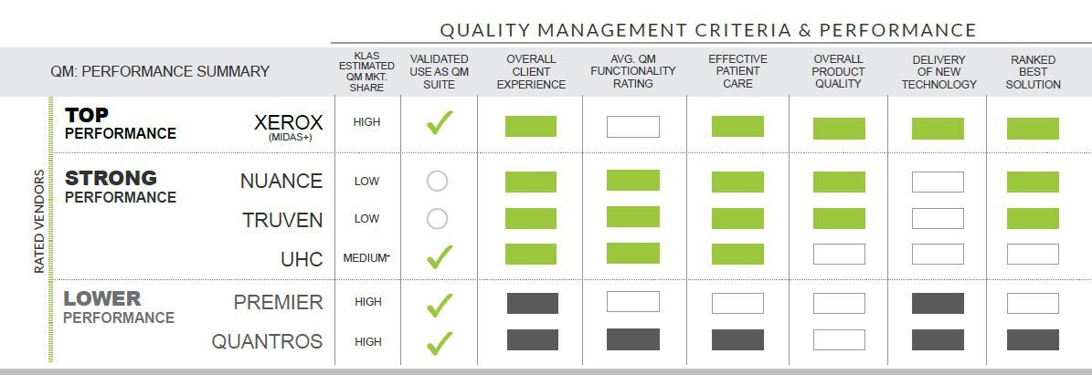 rated vendors quality management criteria and performance