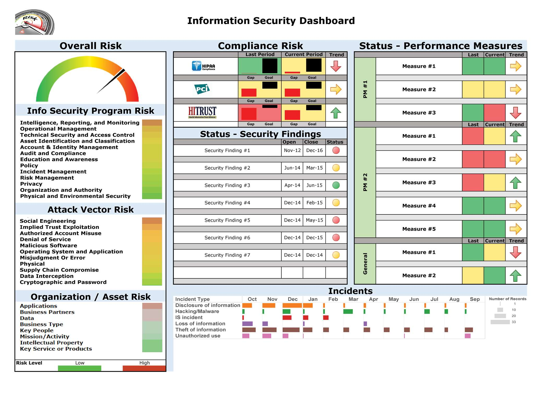 information security dashboard