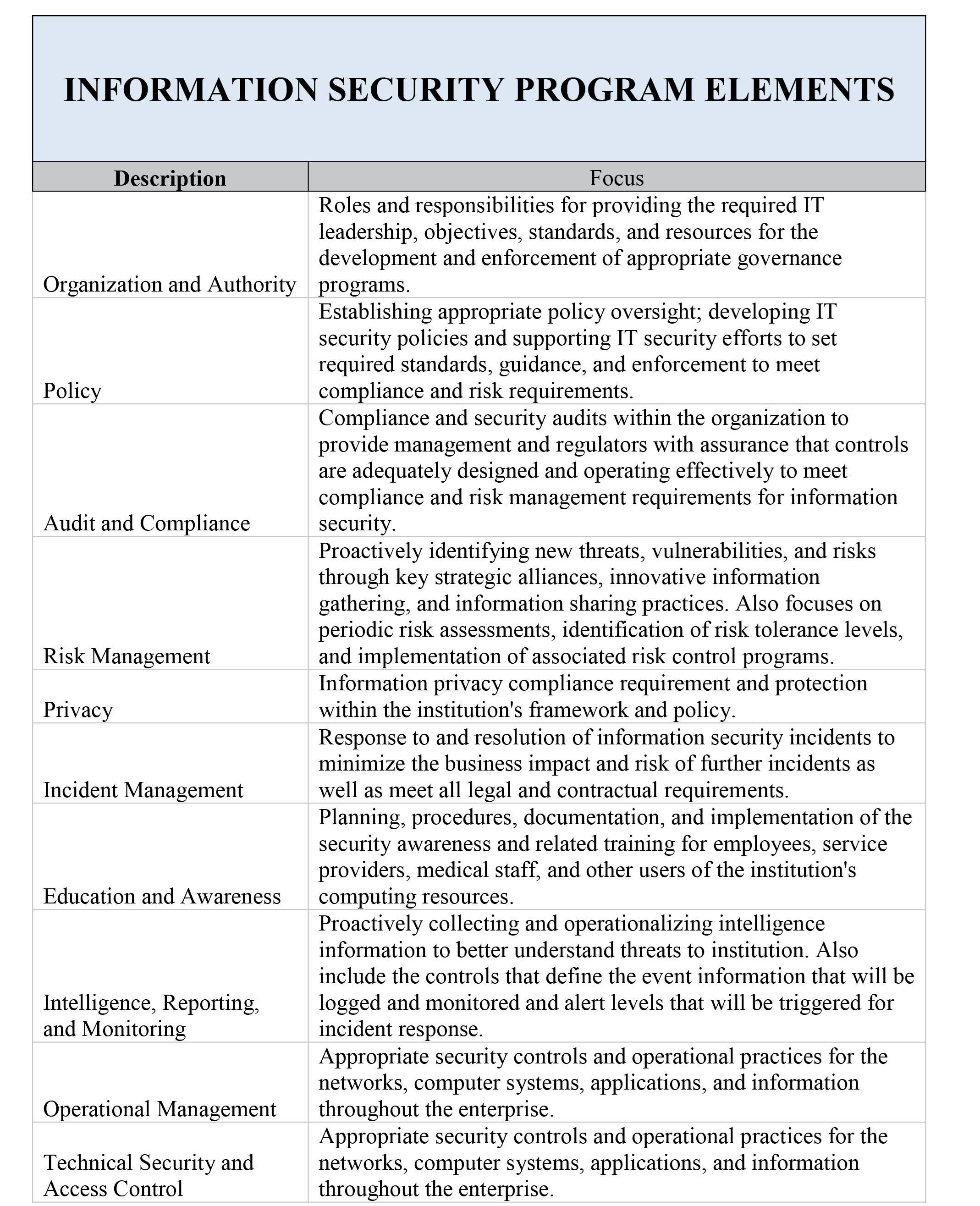 information security program elements