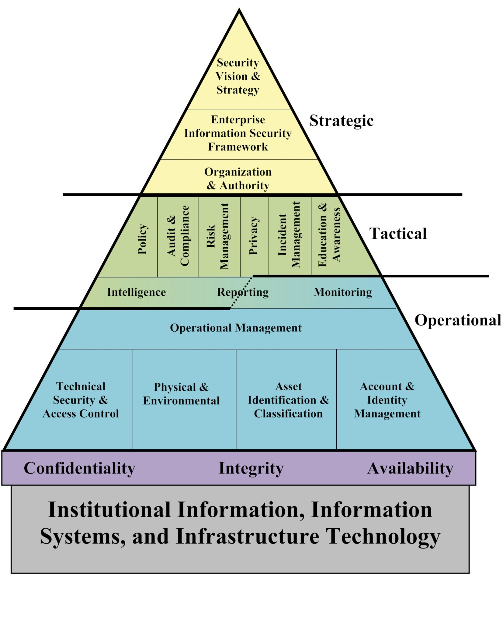 institutional information systems and infrastructure technology