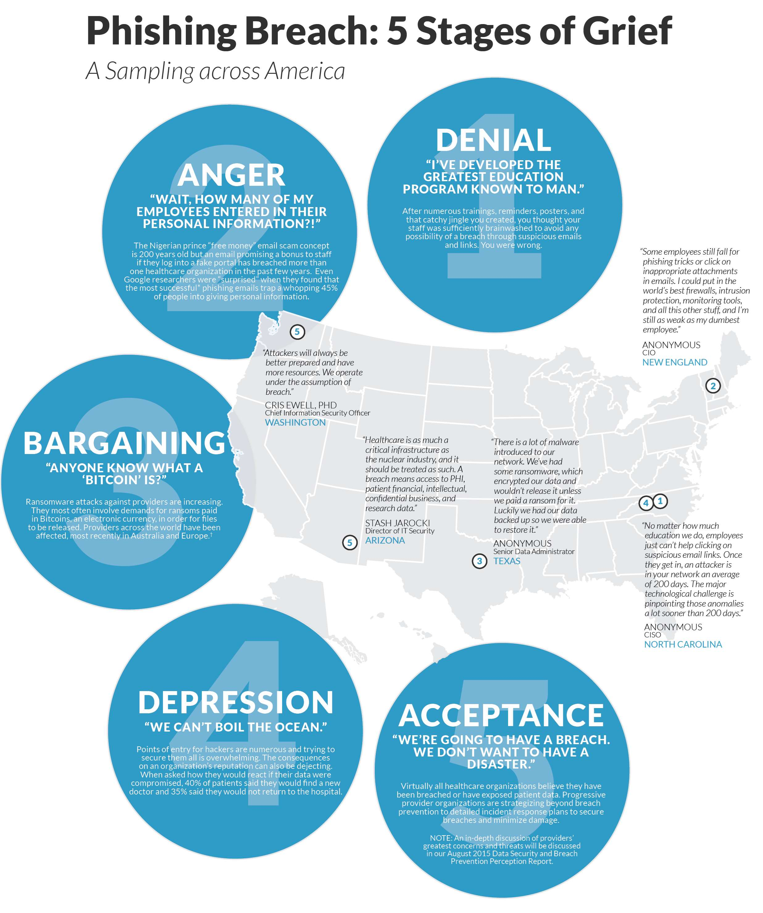phishing breach 5 stages of grief