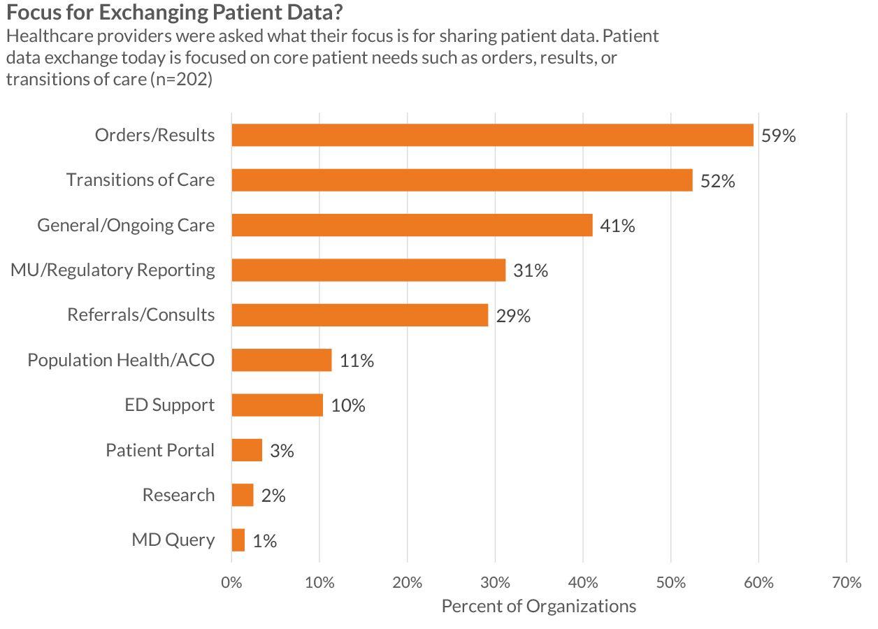 focus for exchanging patient data
