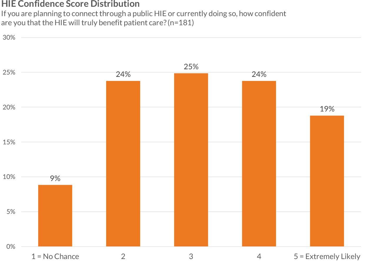 hie confidence score distribution