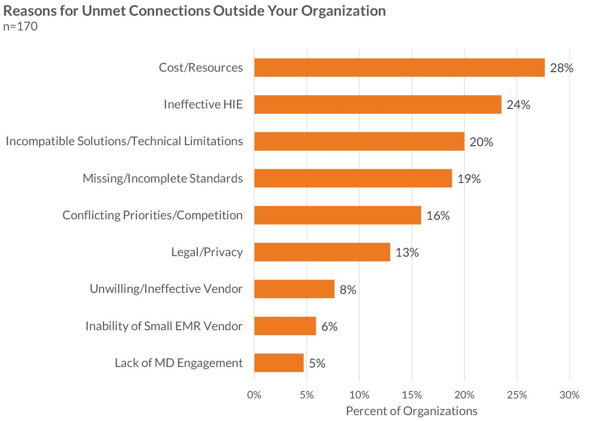 reasons for unmet connections outside your organization