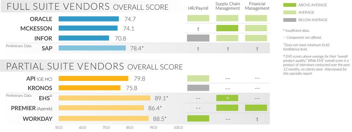 full suite vendors overall score