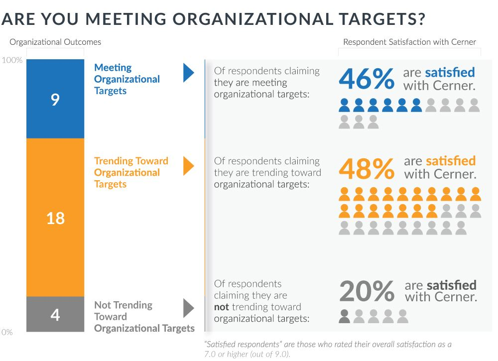 are you meeting organizational targets
