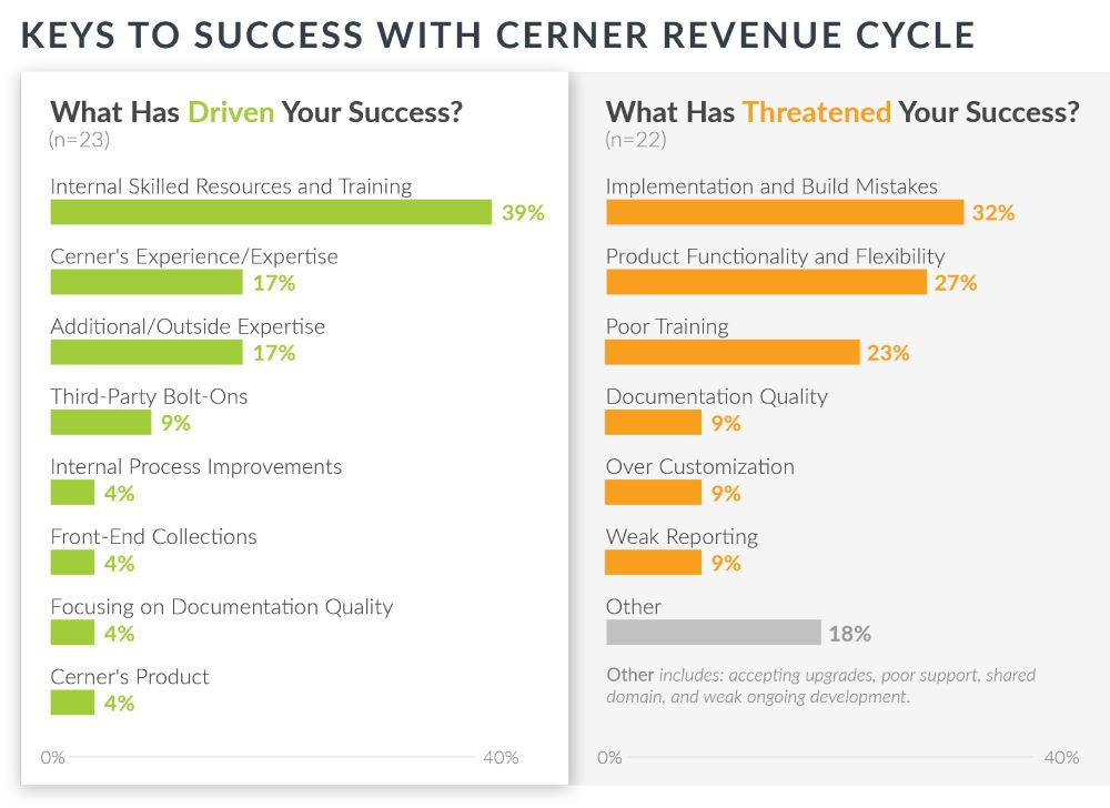 keys to success with cerner revenue cycle