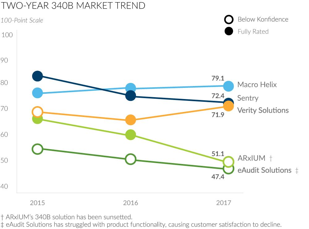 two year 340b market trend