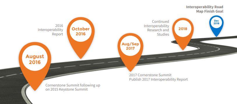 interoperability road map finish goal