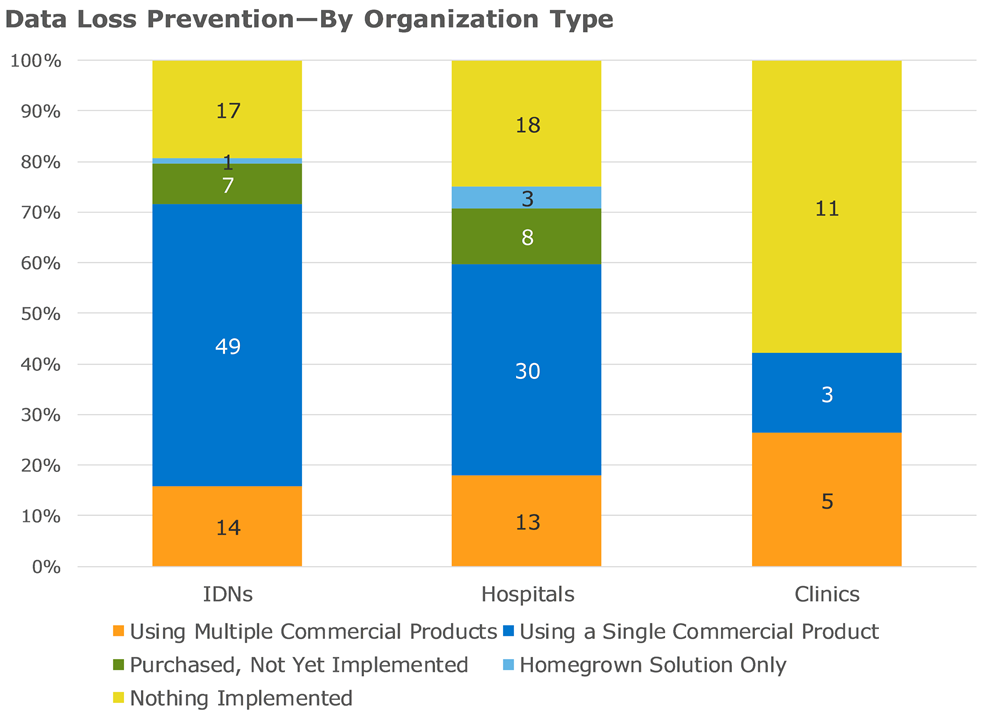 data loss prevention by organization type