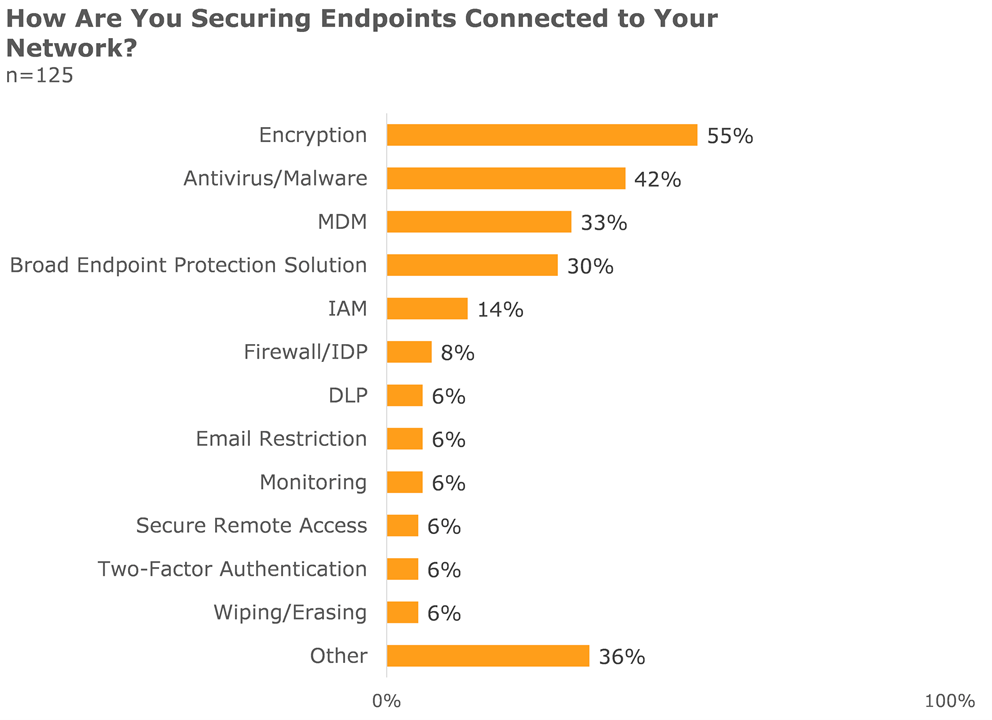 how are you securing endpoints connected to your network