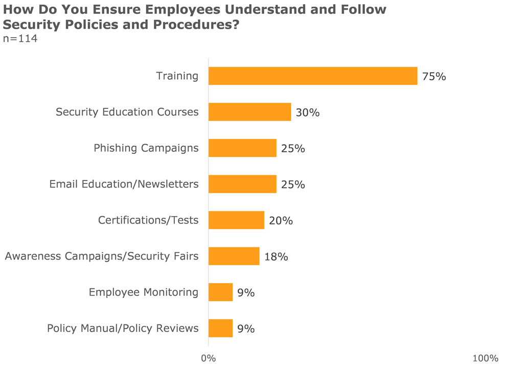 how do you ensure employees understand and follow security policies and procedures