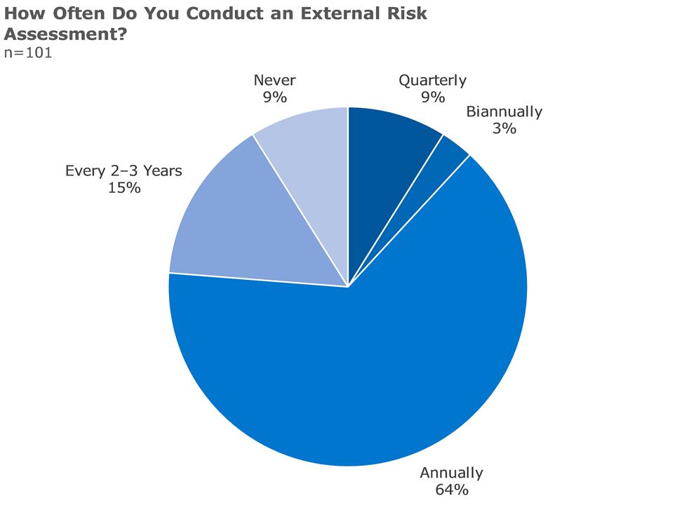 how often do you conduct an external risk assessment