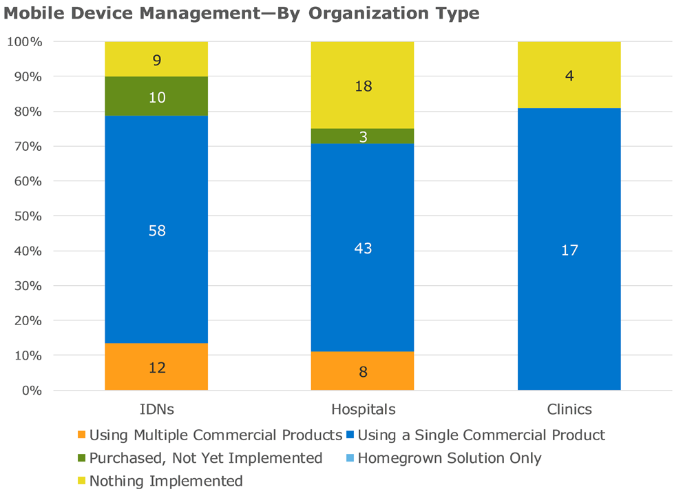 mobile device management by organization type