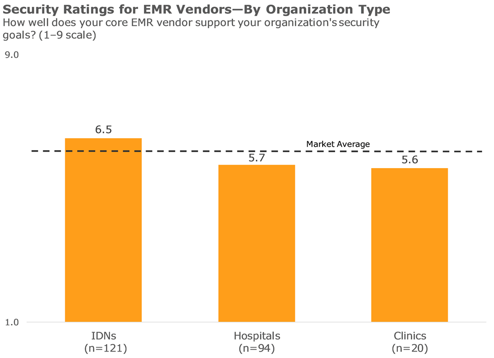 security ratings for emr vendors by organization type