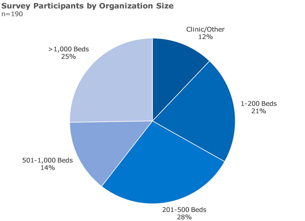 survey participants by organization size