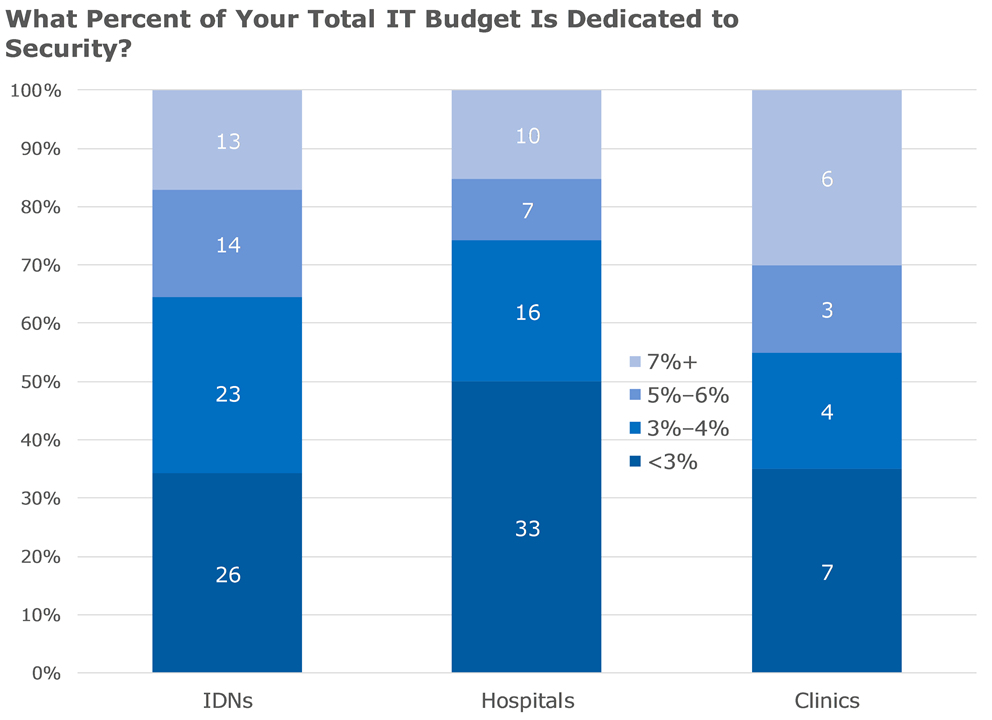 what percent of your total it budget is dedicated to security