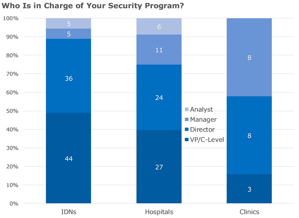 who is in charge of your security program