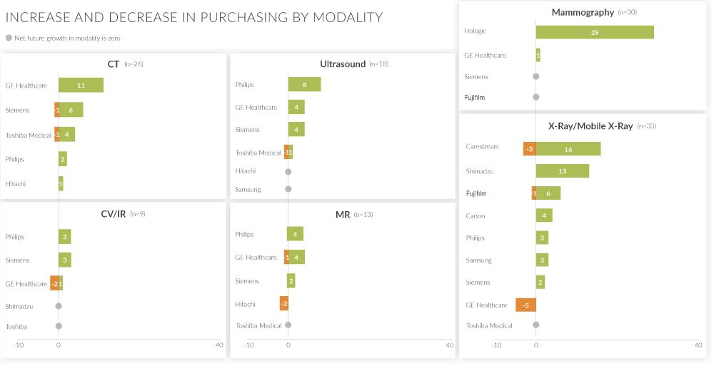 increase and decrease in purchasing by modality